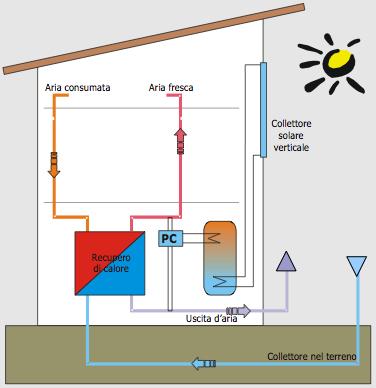 collettore-solare-verticale