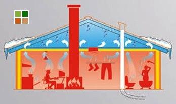 guaine per tetti - Umidità per convezione 10