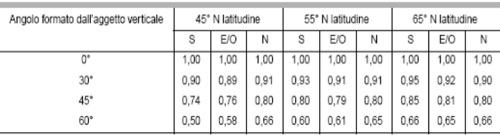 fattore-di-ombreggiatura-parziale-dovuto-ad-aggetti-verticali-fo