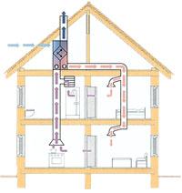 VMC nozioni - Quale è il migliore sistema di ventilazione meccanica controllata? 12