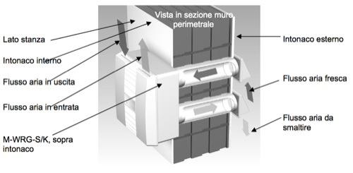 raffrescamento - E' possibile raffrescare con la ventilazione meccanica controllata ? 26
