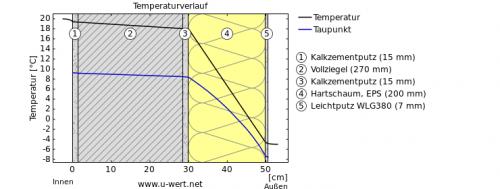 stratigrafia eps 20 cm di spessore