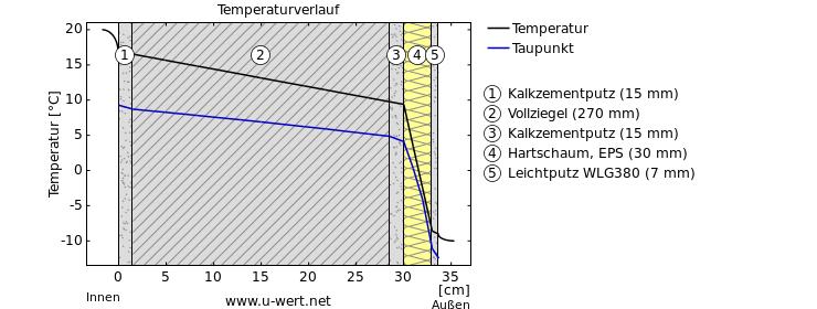 Stratigrafia eps 3 cm di spessore espertocasaclima - Spessore intonaco interno ...