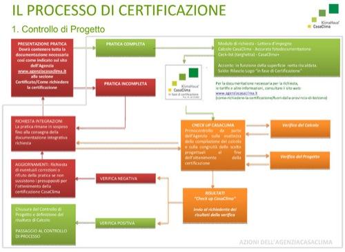 controllo di progetto per processo di certificazione-casaclima