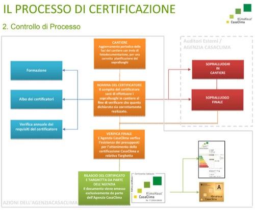 controllo di processo di certificazione-casaclima