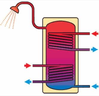 Il fabbisogno di calore per quanto riguarda il for Connessioni idrauliche di acqua calda sanitaria