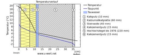 Isolamento muri controterra dall interno pannelli termoisolanti - Isolamento termico dall interno ...