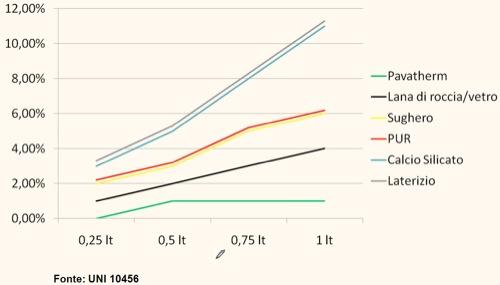 materiali-isolanti-10-cm-peggiorano-prestazioni-assorbimento-umidita