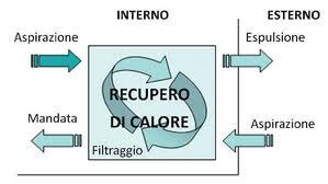 ventilazione-meccanica-controllata-recupero-del-calore