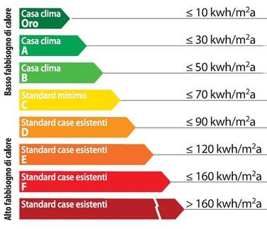 riscaldamento radiante - Calcolare la classe energetica della propria casa 6