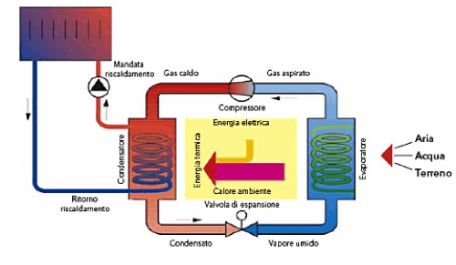 caldaia - Riscaldamento senza consumo di gas, la pompa di calore 32