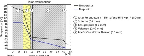stratigrafia-6cm stiferite