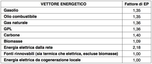 fattori-di-conversione-in-energia-primaria