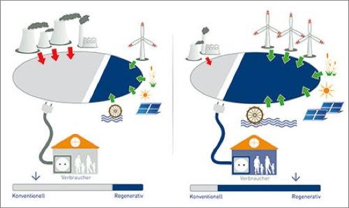 risparmio energetico - L'energia del futuro 24