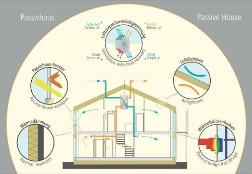 casa-passiva-i-5-principi