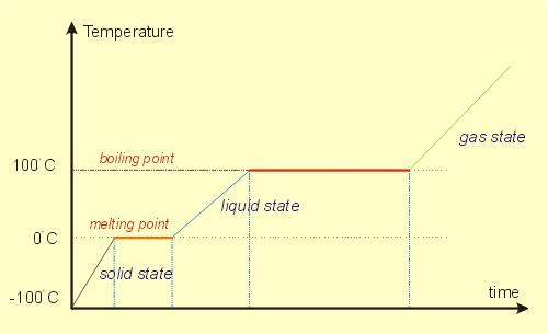 fisica edile x negati -  Deumidificazione - climatizzazione - energia - potenza - calore sensibile - calore latente 14
