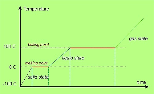 calore-latente