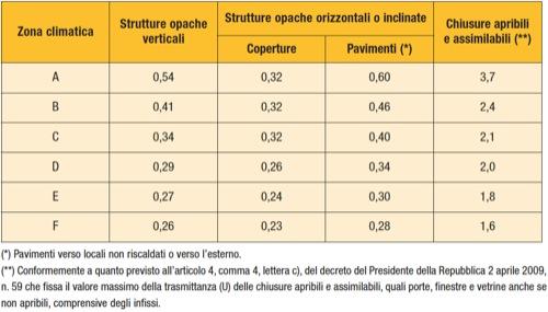 Valori limite della trasmittanza termica involucro edilizio