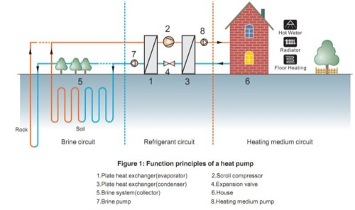 impianto pompa di calore