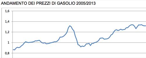 ANDAMENTO DEI PREZZI DI GASOLIO 2005:2013