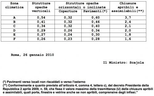 valori limite trasmittanza U del D.M. 26 gennaio 2010