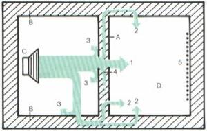 isolamento acustico delle pareti interne