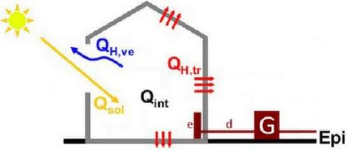 Schema bilancio energetico edificio