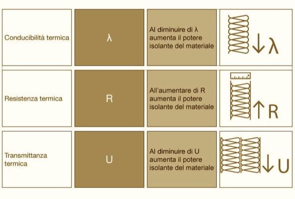 coefficienti-resistenza-termica-r-trasmittanza-termica-u