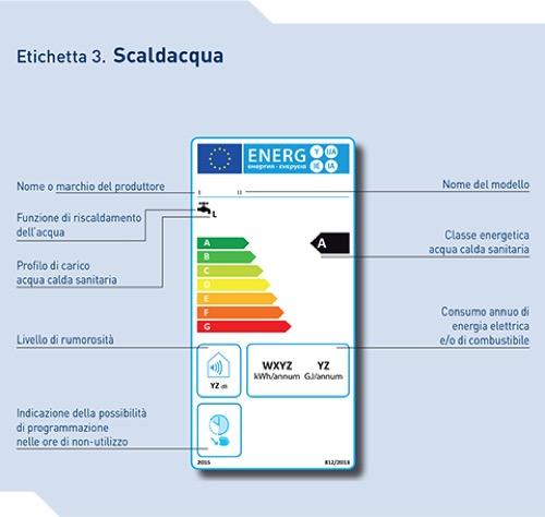 Acqua calda sanitaria con nuova etichetta energetica