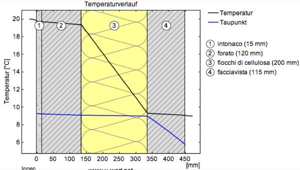 2013:  valutazione materiale isolante sfuso per riempimento intercapedine muraria  SALERNO  Gradi Giorno 994  Zona Climatica C