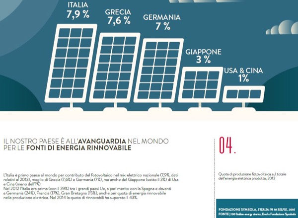 Italia 1a al mondo x contributo fotovoltaico in mixelettrico nazionale