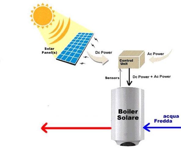 elettrico - ACS, acqua calda sanitaria e fotovoltaico 10