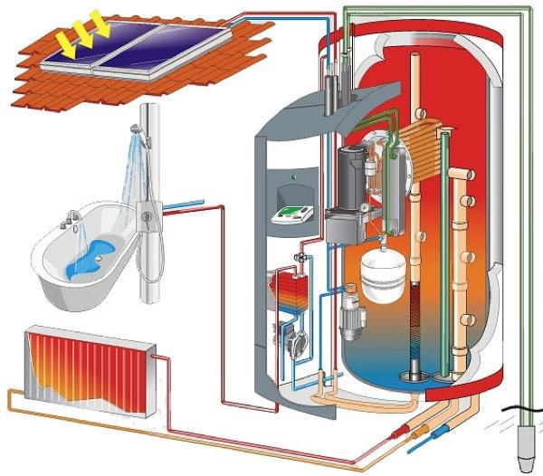 acqua calda sanitaria - ACS, acqua calda sanitaria gratis dal fotovoltaico? 4