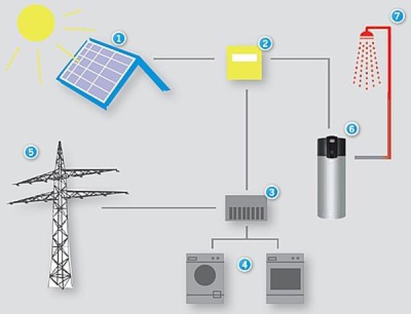 acs-acqua-calda-sanitaria-gratis-fotovoltaico-pompa-calore-pdc-03
