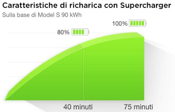 auto-elettrica-energia-fonti-rinnovabili-autonomia-supercharger-tesla-01