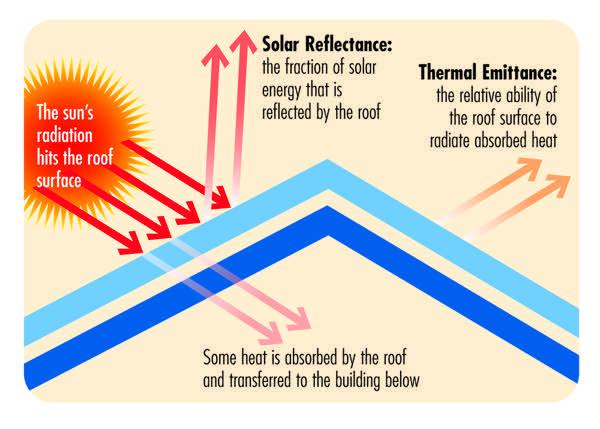 caldo - Riflettere l'irraggiamento solare per la protezione dal caldo, l'indice SRI 56
