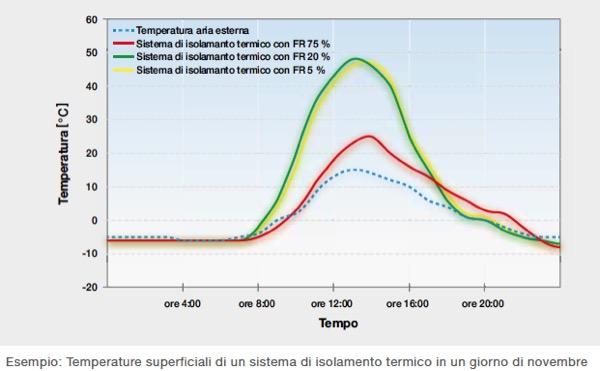 riflessione-irraggiamento-solare-protezione-caldo-lindice-sri-copertura-sistema-cappotto-colore-03