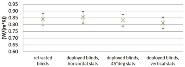veneziana-integrata-finestra-posizione-ombreggiatura-efficiente 3