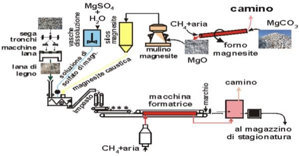 magnesite - Pannelli in lana di legno mineralizzata 2