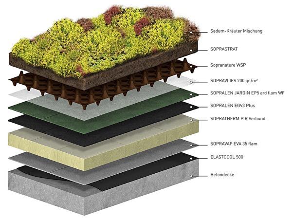 surriscaldamento - Tetto verde o tetto in laterizio? 34