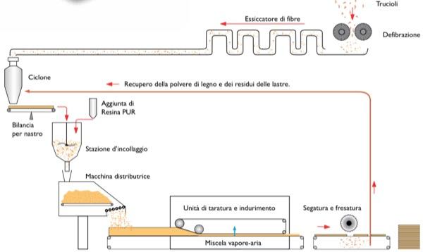 fibra-legno-umido-secco-produzione-lignite-resina-pur-colle-poliretano-poliestere-sapere-02-02