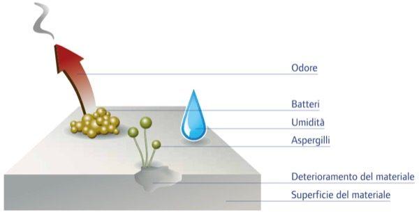 VMC canalizzazione - Qualità del tubo corrugato per VMC canalizzata 8