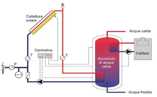 riscaldamento - Usare elettricità per produrre calore a basse temperature è stupido 6