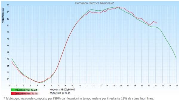 accumulo - Idroelettrico, solare, eolico e l'equilibrio delle reti 16