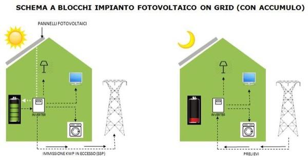tariffe - Impianto fotovoltaico e sistemi di accumulo 2