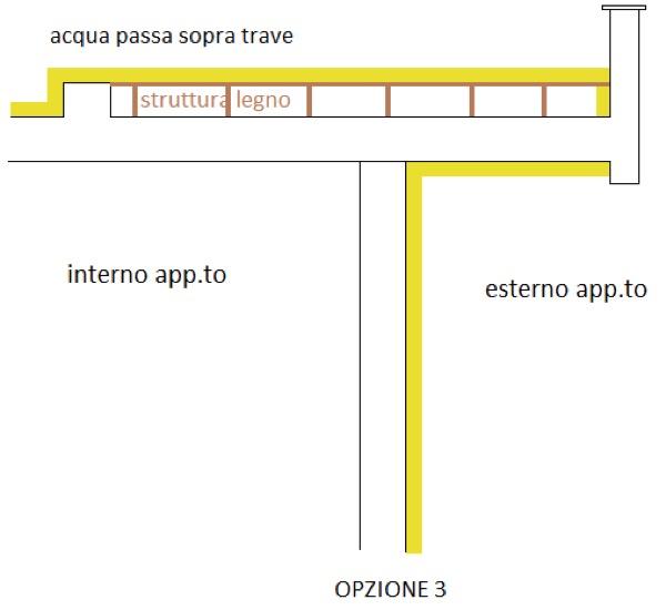 isolamento tetto piano - Tetto piano con trave sporgente e parapetto, come isolare l'estradosso? 4
