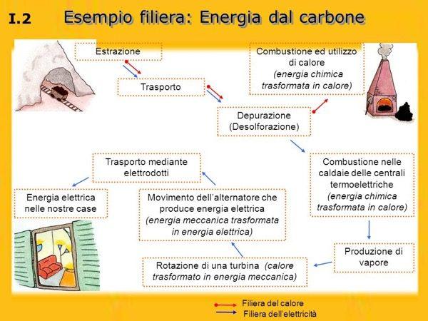 cattive abitudini in casa - Energia elettrica e i costi di produzione 2