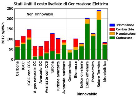 energia elettrica - Energia elettrica e i costi di produzione 48