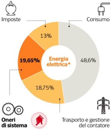 energia elettrica - Dimezzare la bolletta della luce o i costi della politica? 4