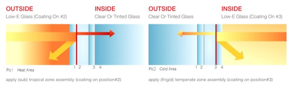 nozioni finestra - Vetro basso emissivo in clima caldo, Sud Italia 8